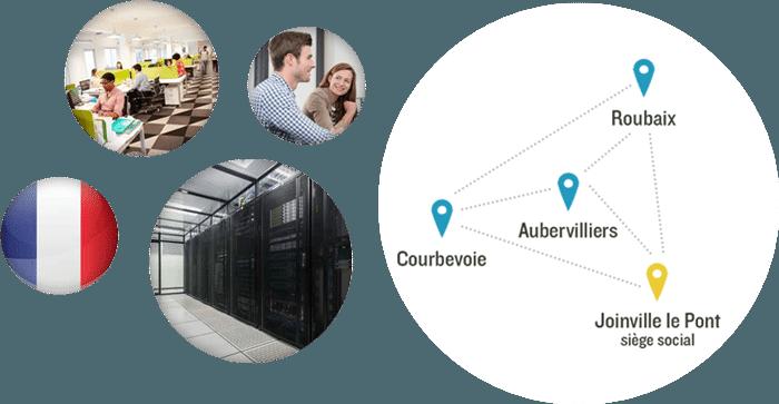 Sauvegarde en ligne externalisée